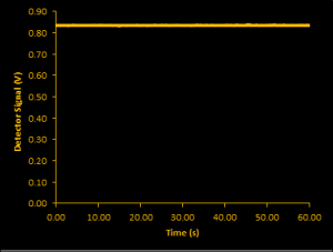LM 75 Stability 1min10khz Chart