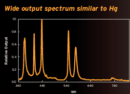 LM 75 Output Spectrum